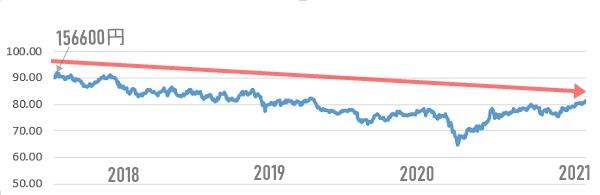 円と豪ドルのグラフ