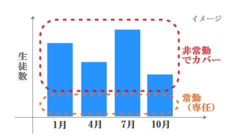 日本語教師のシェア