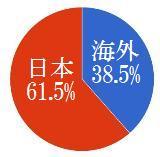 受講生比率円グラフ