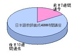 JEGS日本語教師講座割合