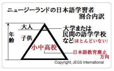 ニュージーランド日本語学習者実状