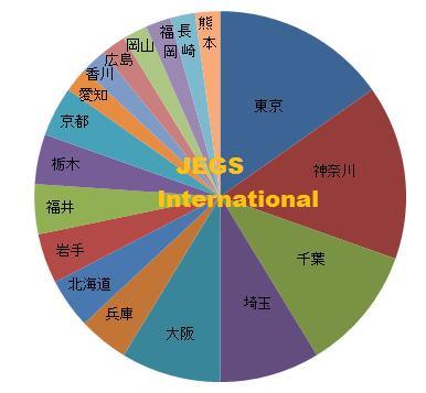 国内日本語教師養成講座受講生県別分布グラフ