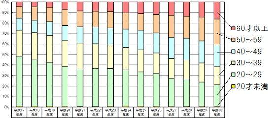 定受験者の年齢グラフ