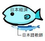 日本経済と日本語教師の関係図