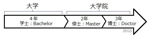 日本語教師と大学院の学位相関図
