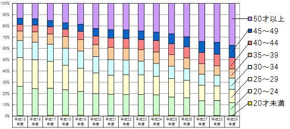 平成29年の年代比較