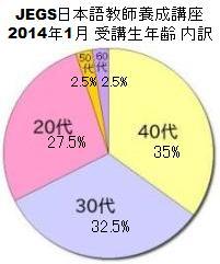 受講生年齢比率グラフ