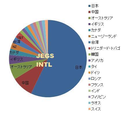 日本語教師養成講座 国別分布グラフ