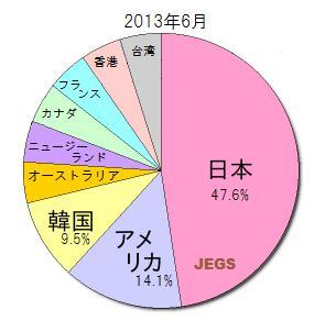 JEGS日本語教師申込者円グラフ
