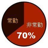 日本語教師の7割が非常勤グラフ