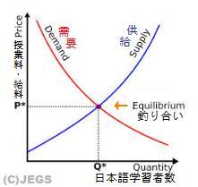 給料決定の関係グラフ