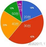1月受講生の年齢割合