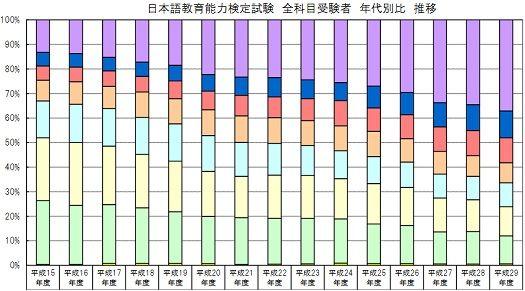 検定受験者の年齢グラフ