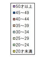 検定試験年代別