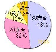 受講生の割合