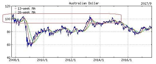 ドル2008年以降