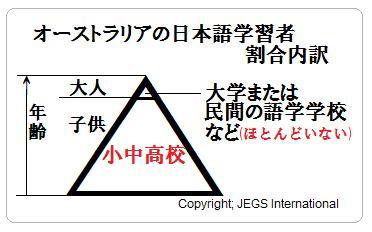 オーストラリアの日本語学習者実状