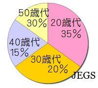 日本語教師養成講座の受講生の年齢