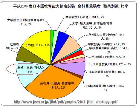 主婦受験者が多い日本語教師試験