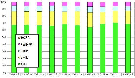 受験回数グラフ
