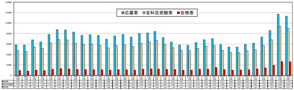 日本語教育能力検定試験合格率