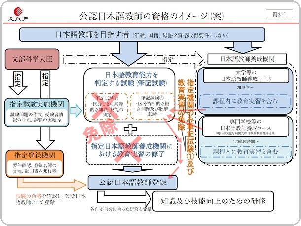 日本語教師の資格制度令和3年版