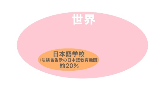 日本語教育機関の割合